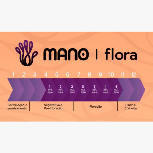 fertilizante flora mano grow